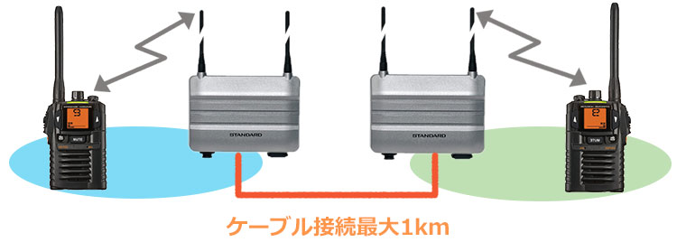 中継器利用イメージ2